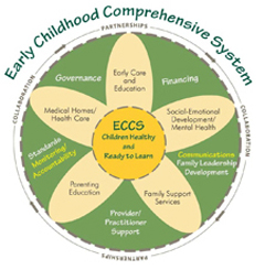Early Childhood Systems Diagram