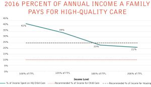 2016 Percent of Annual Income a family pays for high-quality care