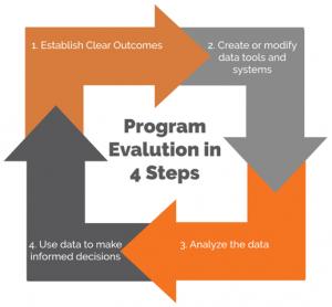 4 eval steps