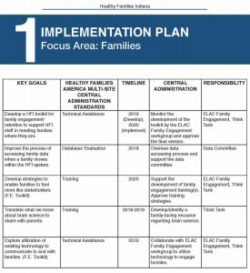 HFI - Implementation Plan Pg 7