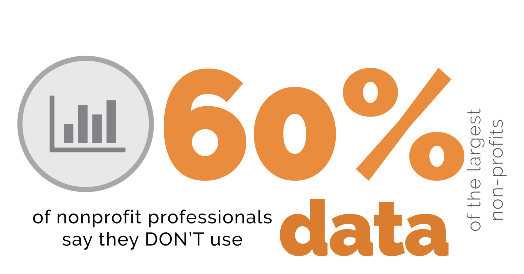 60% don't use data