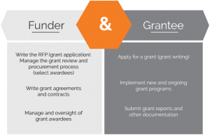 Grants 101 - Types of Grants - Transform Consulting Group
