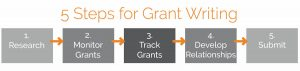 5 Steps for Grant Writing