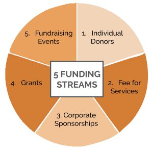 Funding Streams Image